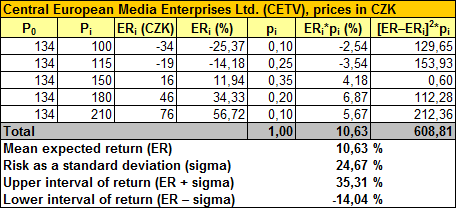 CETV – Calculation of Expected Return and Risk