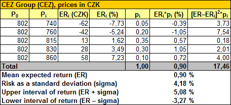 CEZ Group – Calculation of Expected Return and Risk