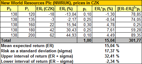 NWR – Calculation of Expected Return and Risk