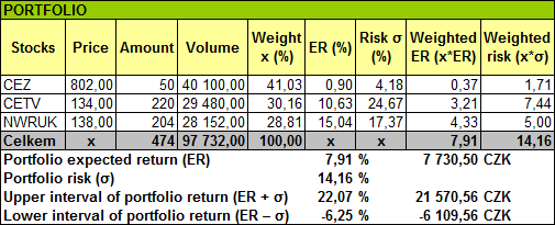 Portfolio – Calculation of Expected Return and Risk