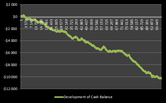 Development of cash balance when betting the same amount on red or black in Roulette